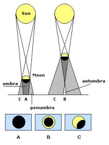 Ilustrasi terjadinya gerhana matahari. Sumber Foto : Dongeng Geologi.