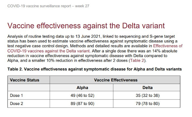 120721 England Briefing background vaccine Delta efficacy figures