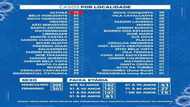Confira o Mapa Setorial que traz a soma dos casos detectados nos bairros que compreendem as cinco regiões no perímetro urbano do município.
