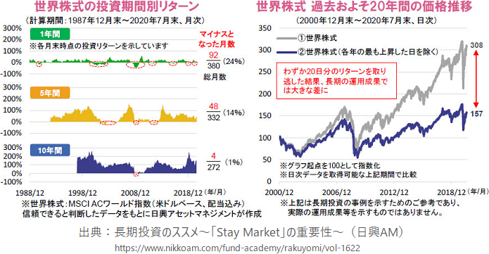 世界株式の投資期間別リターン、世界株式 過去およそ20年間の価格推移