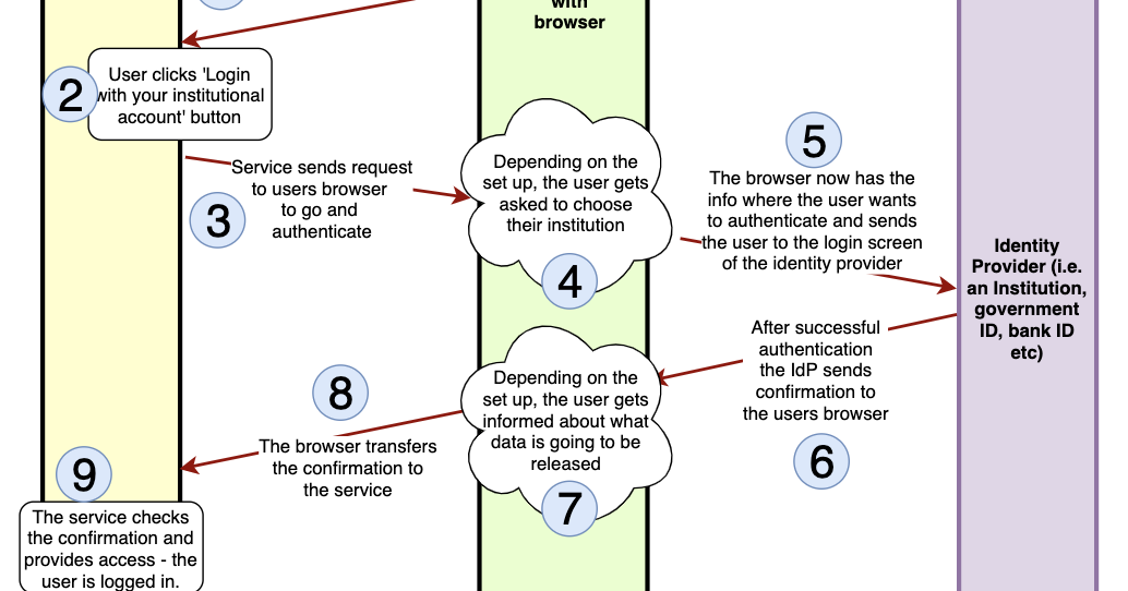 Raoul Teeuwens Blog  Authentication Flow Diagram
