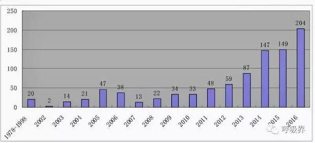 Trung Quốc: Hàng loạt ca ghép phổi cho bệnh nhân COVID-19 cho thấy tội ác