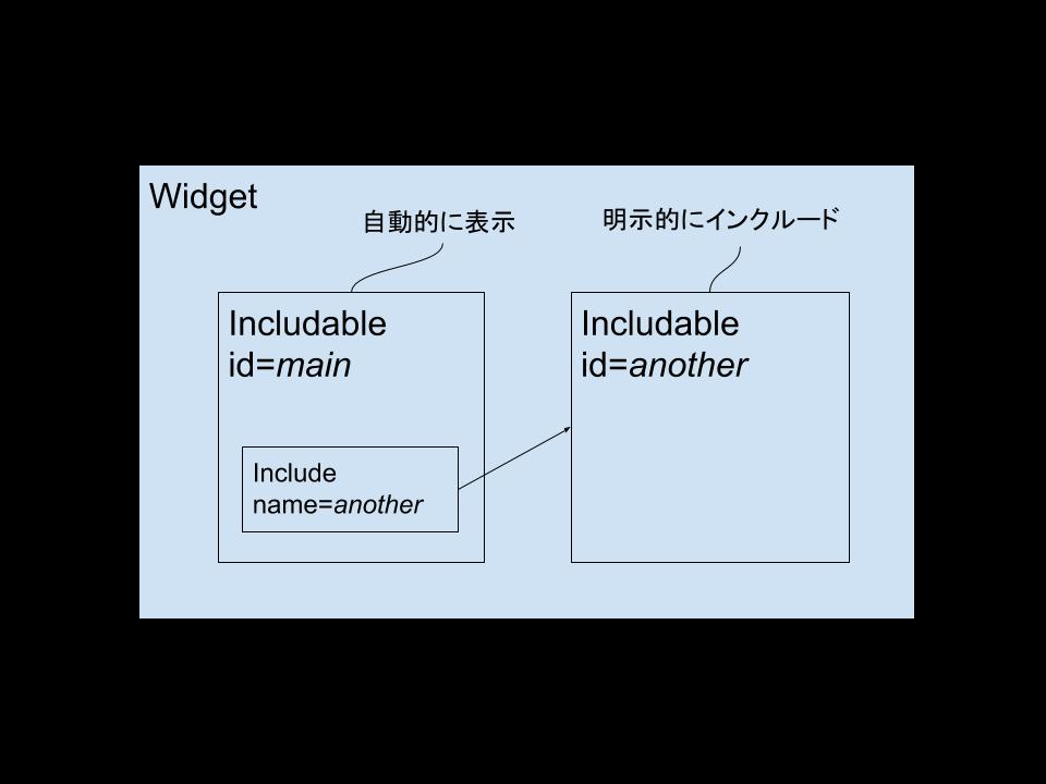 Blogger のレイアウト構成図