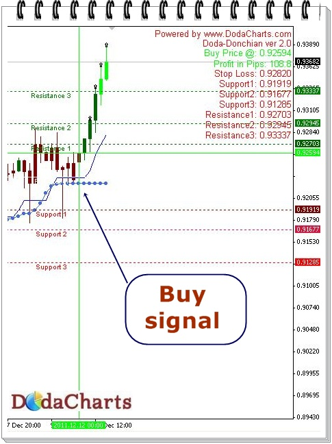 USDCHF technical chart