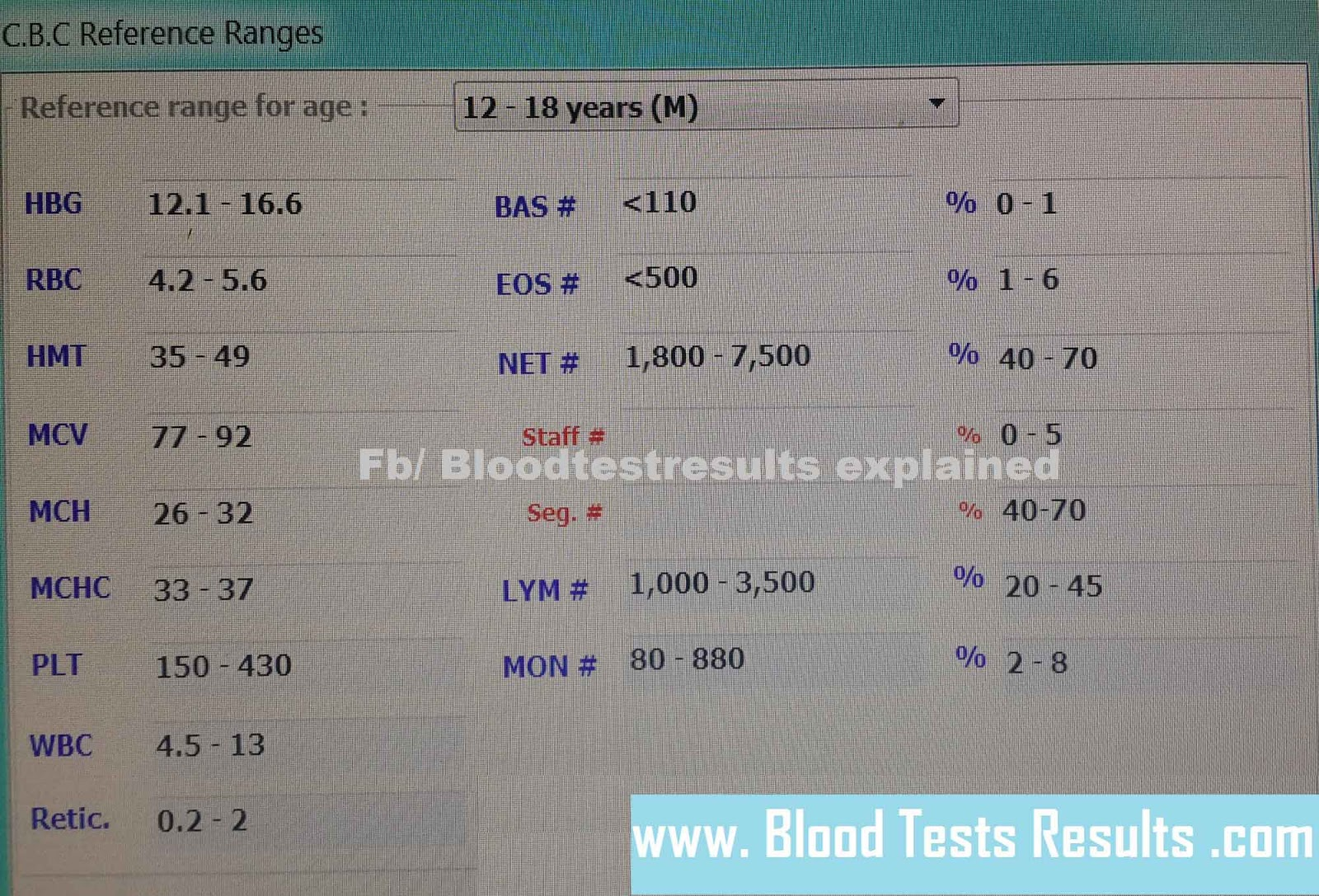 Complete blood count of a child: how to decipher the results