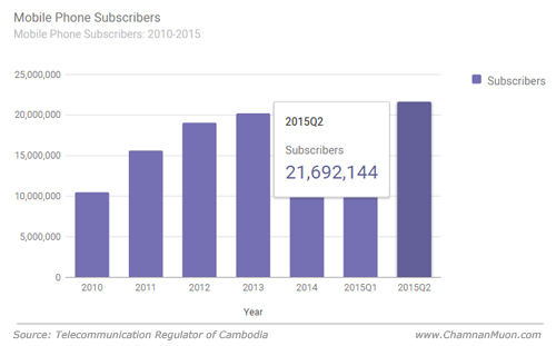 Mobile Phone Subscribers in Cambodia 2015