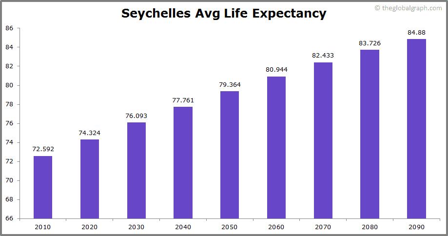 Seychelles  Avg Life Expectancy