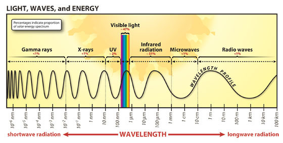 Advanced Solar Electric Energy Part I Science