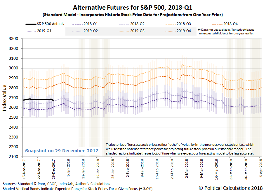 Alternative Futures - S&P 500 - 2018Q1 - Standard Model - Snapshot on 2017-12-29
