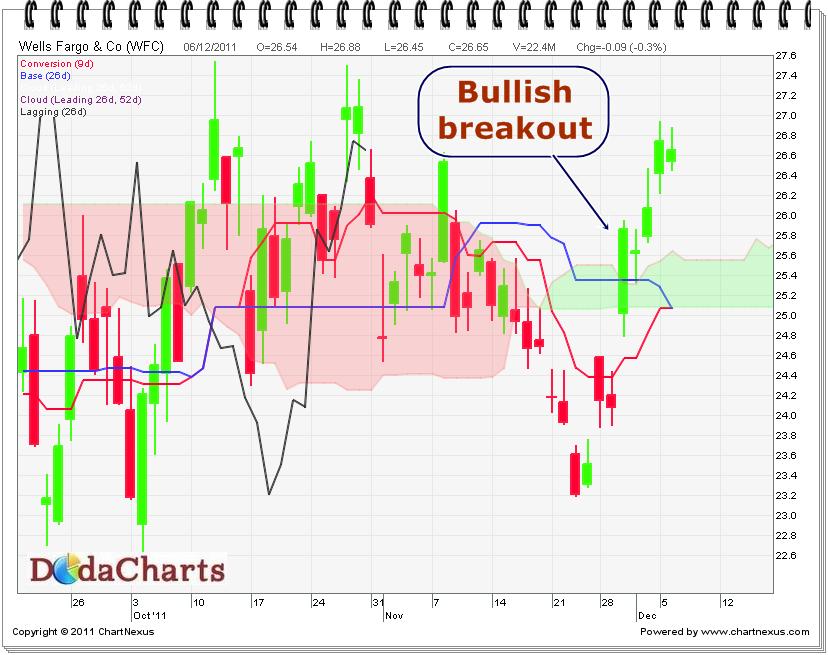 Wells Fargo & Co. Technical chart