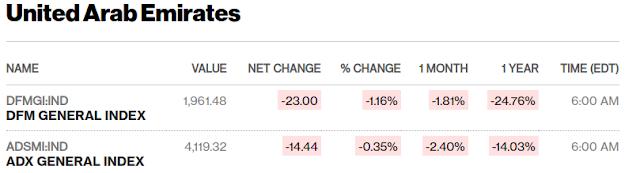 European, Middle Eastern & African Stocks - Bloomberg #UAE close