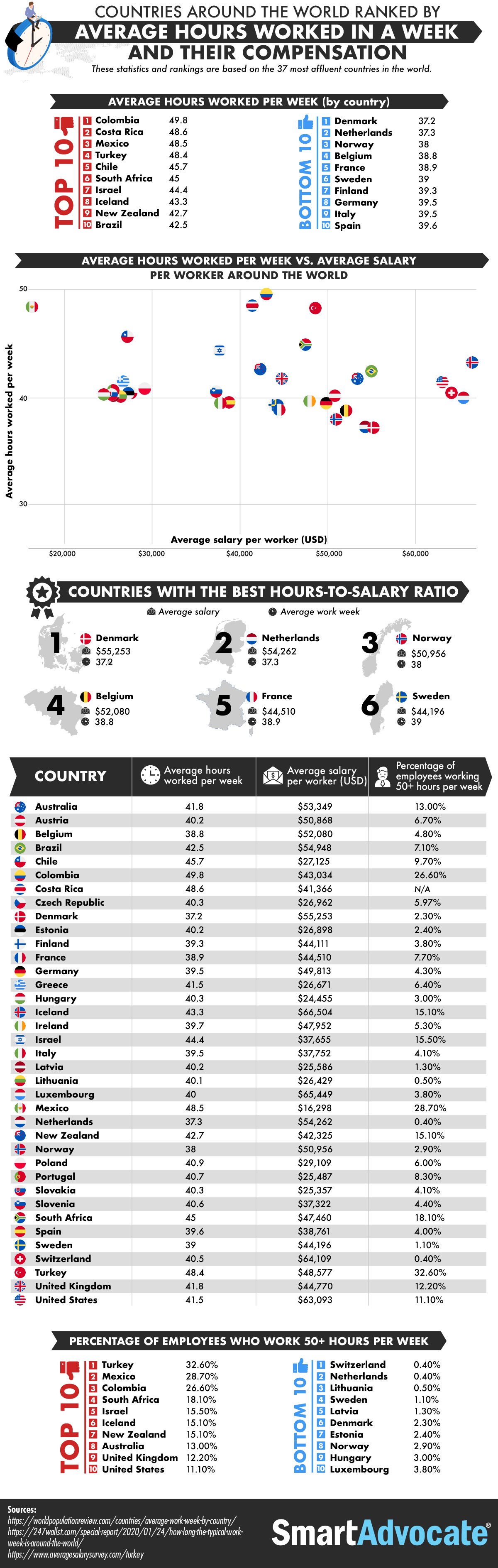 Countries Around the World Ranked by Average Hours Worked in a Week and Their Compensation #infographic