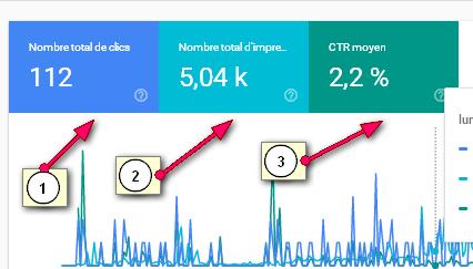 suivre les indicateurs de performance dans le marketing de contenu