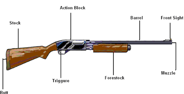 Parts of firearms