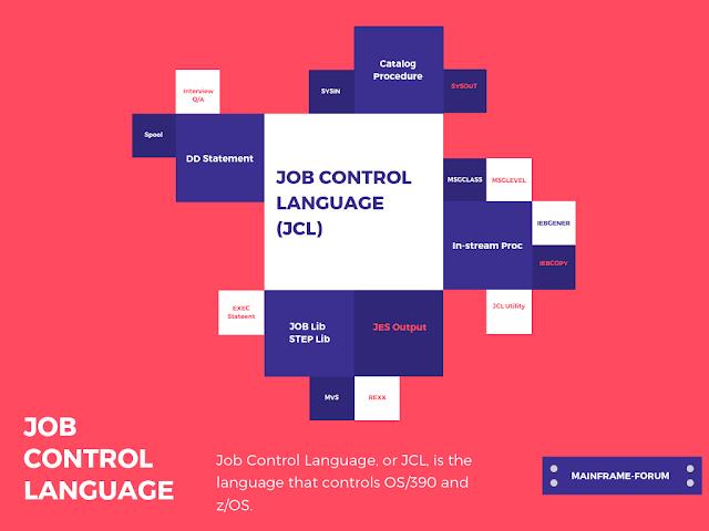 JOB CARD in JCL, JOB Card, JOB Control Statement