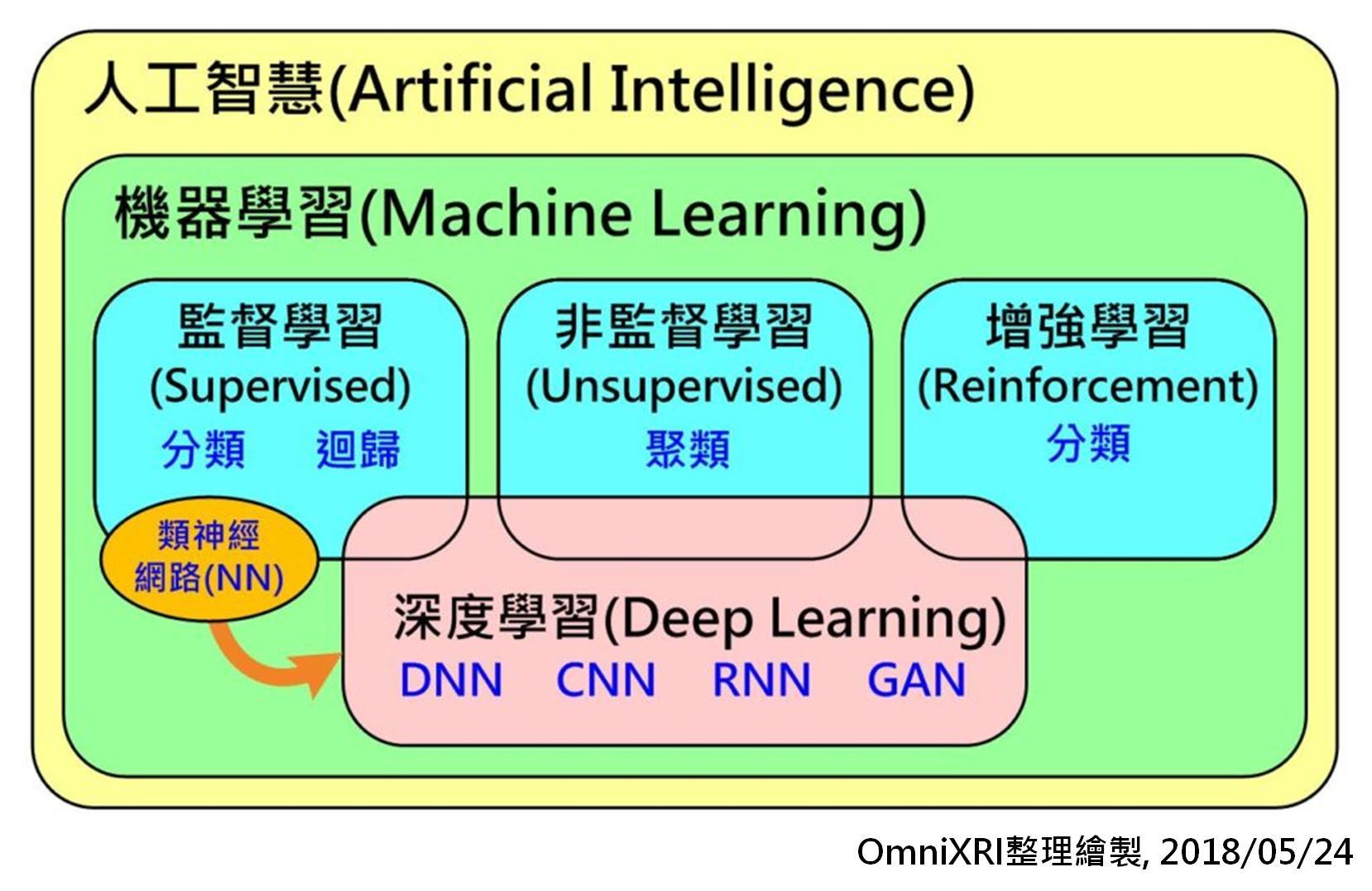 人工智慧、機器學習、深度學習