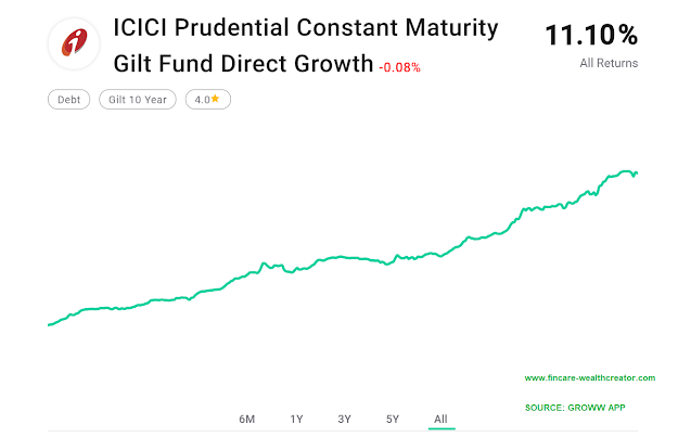 icici constant maturity gilt fund performance