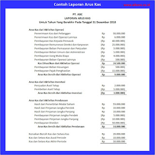 PT. Akurasi Konsultindo Sejahtera - Cara Mudah Memahami Laporan Keuangan Dengan Benar - Arus Kas