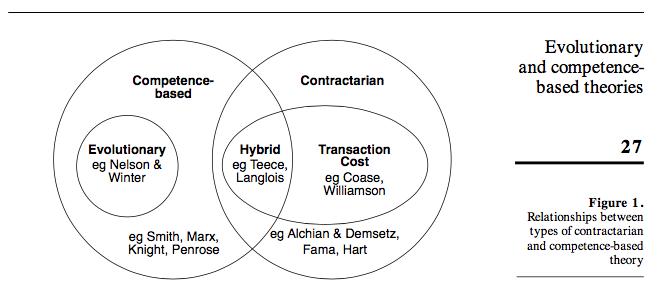 Understanding Society: How organizations adapt