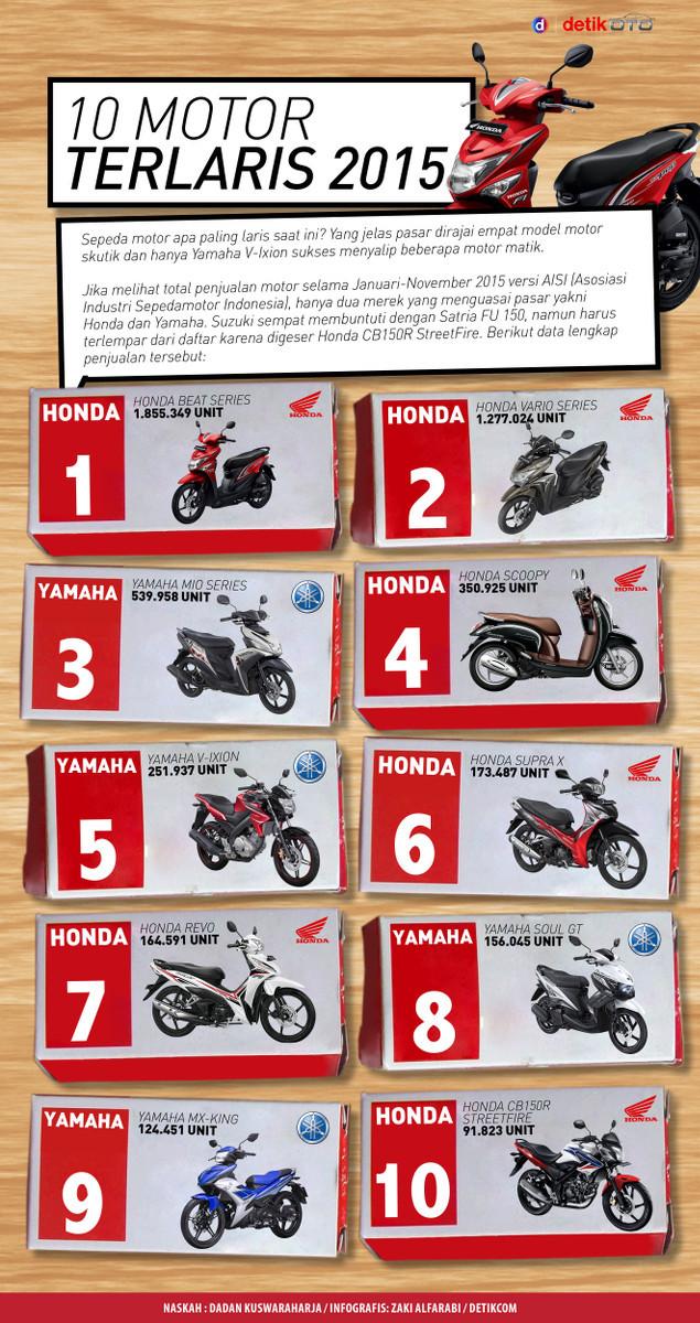 10 Motor Terlaris di Indonesia Tahun 2015
