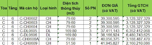 Bảng giá bán căn hộ dự án chung cư Sunshine Green Iconic Phúc Đồng Long Biên Hà Nội