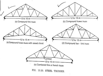 Steel Roof Trusses, Roof Trusses, Steel Trusses, types of Steel Roof Trusses, properties of Steel Roof Trusses, advantages over timber trusses,