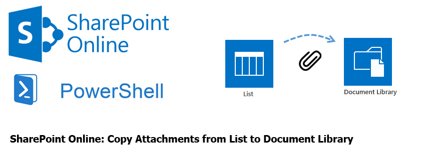 sharepoint copy attachment from list to document library