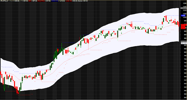MACD Envelope Dotted Support Resistance
