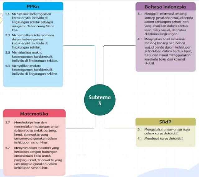 kompetensi dasar modul bdr daring kelas 3 tema 3 sub tema 3