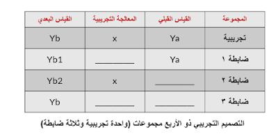التصميم التجريبي ذو الأربع مجموعات (واحدة تجريبية وثلاثة ضابطة)