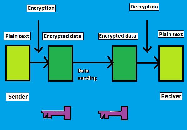 Symmetric encryption