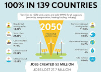 A Road Map to 100 Percent Renewable Energy in 139 Countries by 2050 (Illustration Credit: The Solutions Project) Click to Enlarge.