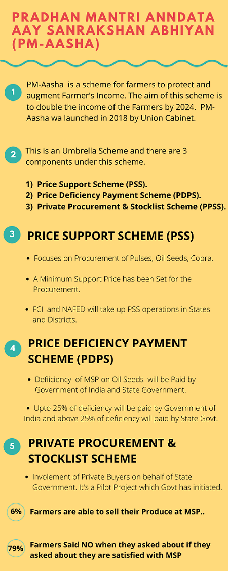 PM-Aasha Scheme Infographic