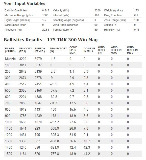 √ 338 Lapua Ballistics Chart 1000 Yards | 338 Lapua vs 50 BMG