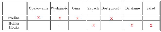 Porównanie żelu aloesowego Holika holika oraz Eveline