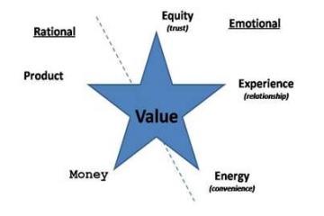 Value Star Rational dan Emotional Value