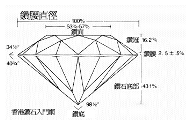 三生珠寶samsangjewellery: 鑽石切割(CUT)
