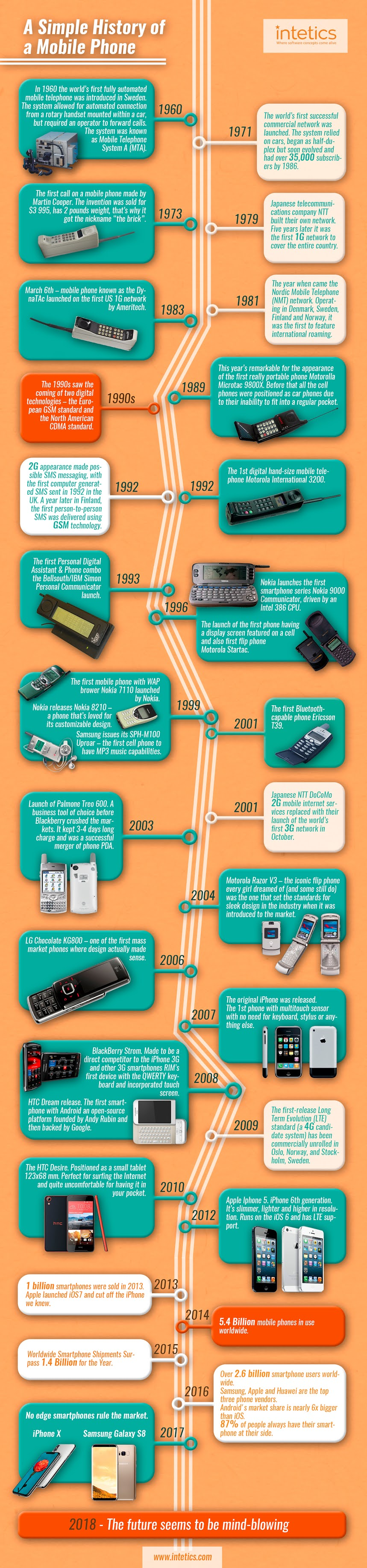 A simple History of a Mobile Phone #infographic #Mobile Phone #History