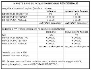 Claudio faucci quali sono le spese notarili per - Spese notarili per acquisto casa ...