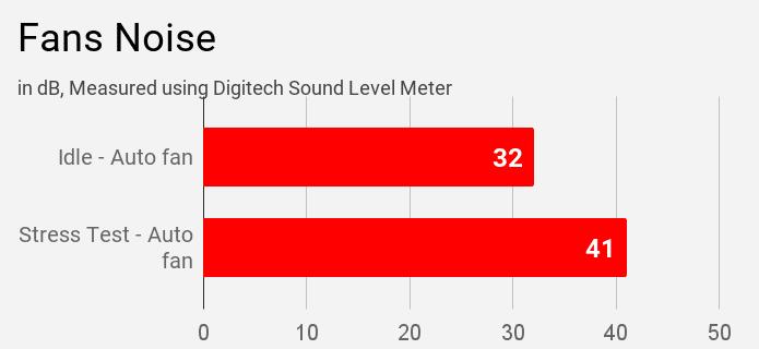 Fan noise emitted by Acer Swift 3 SF314-57 laptop.