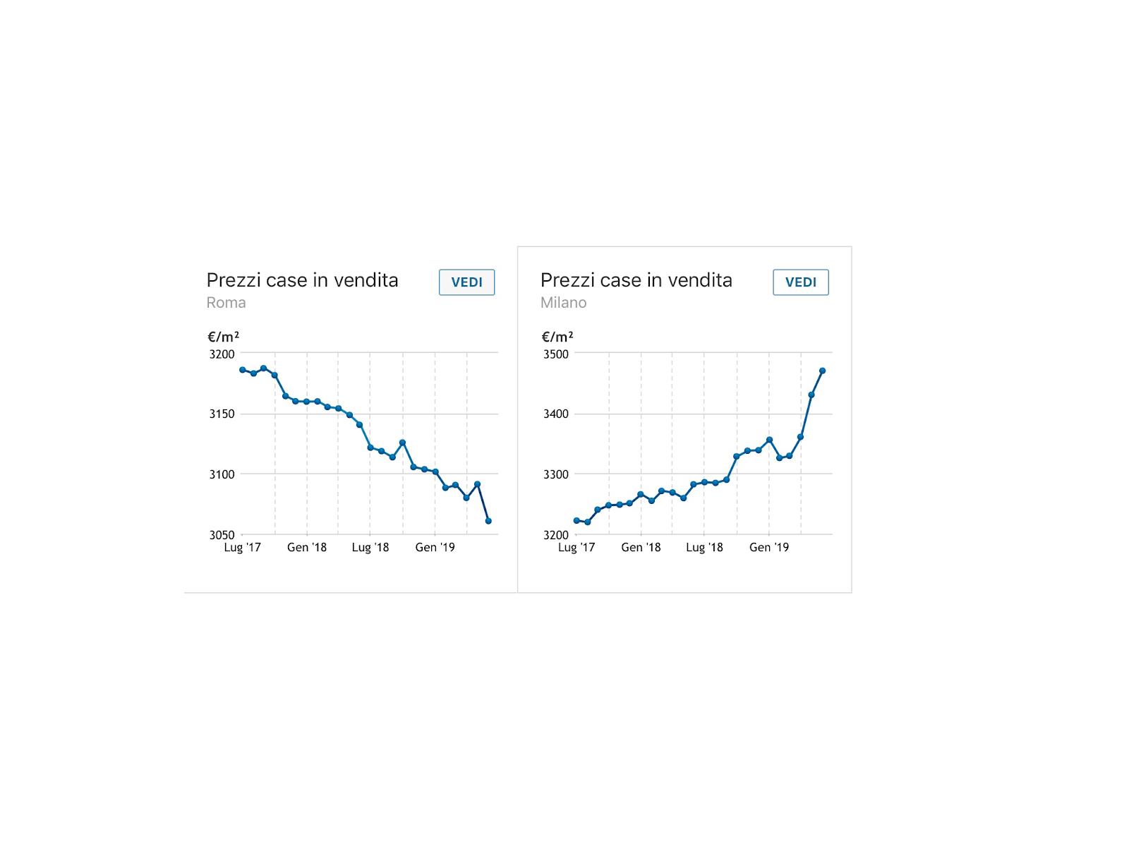 Mercato immobiliare a Roma. Dati clamorosi: 22 miliardi persi in tre anni di Raggi