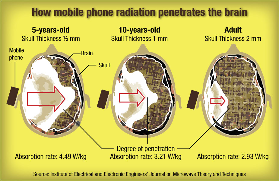 Radiation And Its Types And A Smartphone