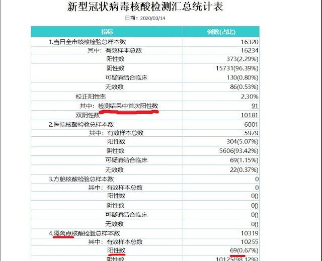 """截图: 武汉市卫健委3月14日""""新型冠状病毒核酸检测信息日报"""""""