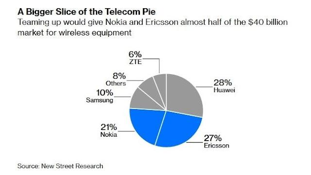 pangsa-pasar-peralatan-telekomunikasi-global