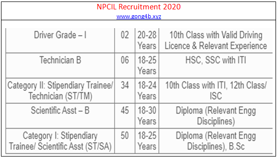 NPCIL Recruitment 2020; Nuclear Power Corporation Of India Limited recruitment 2020 137 post vacancy