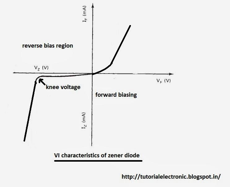 electronics tutorials ZENER DIODE AS VOLTAGE REGULATOR