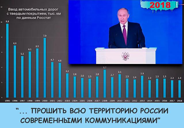 выступление Путина 2018 г.Сколько дорог было построено при Ельцине, сколько за время правления Путина