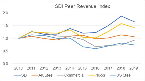 SDI Peer Revenue
