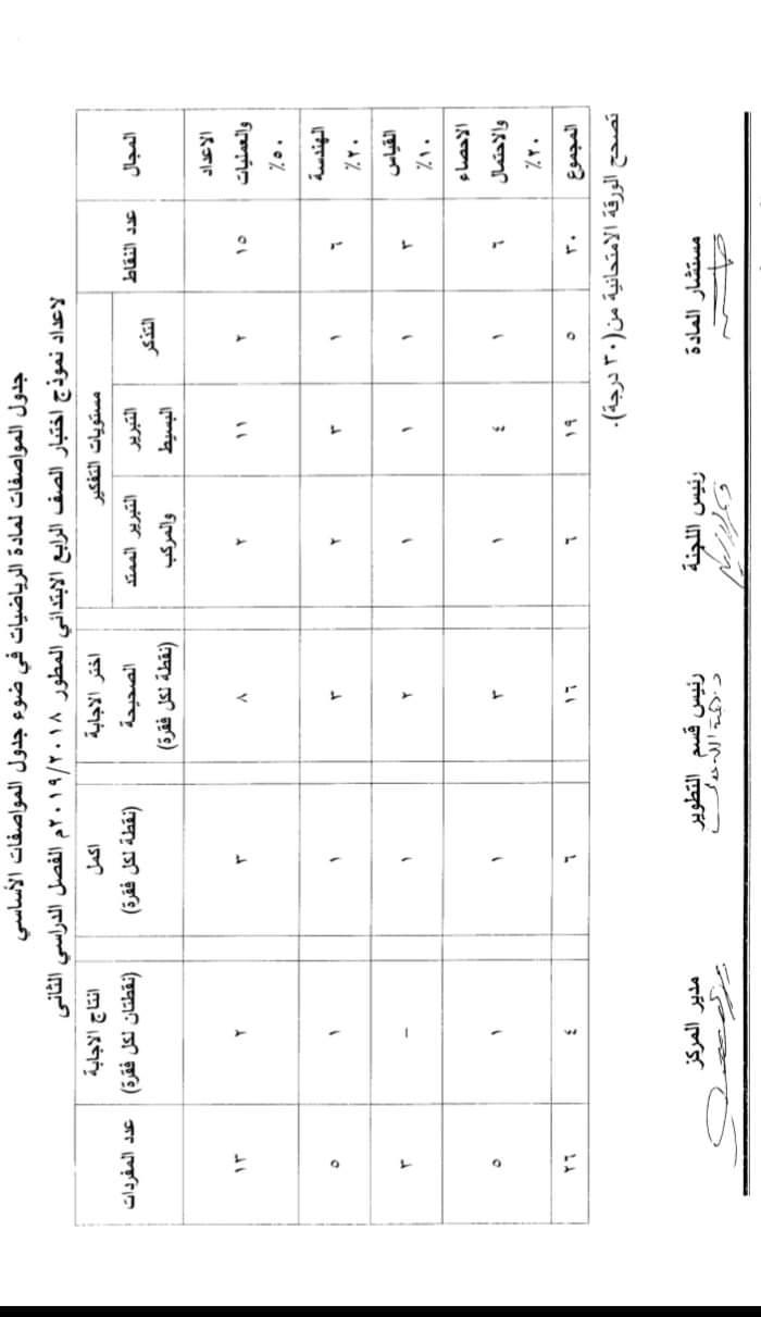 مواصفات الورقة الامتحانية لجميع المواد (ابتدائى - اعدادى - ثانوى) ترم ثانى 2019  FB_IMG_1554502687680