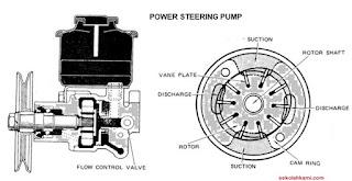 komponen power steering hidrolik